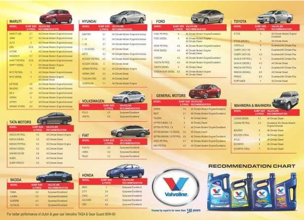 Car engine oil capacity chart kakamozza org