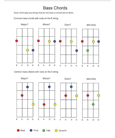 Bass Guitar Chord Chart PDF - Free Download (PRINTABLE)