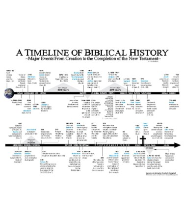photograph regarding Printable Timeline Pdf identified as Bible Timeline Chart PDF Scouting Internet