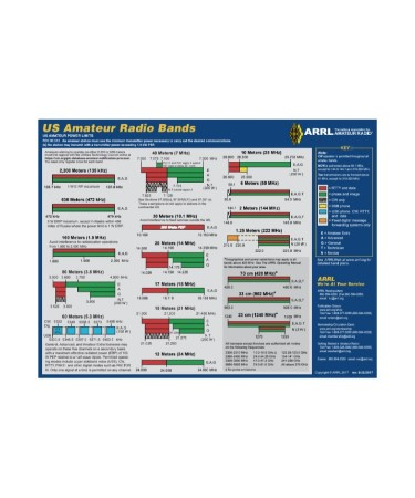 Ham Radio Frequency Chart Pdf Free Download Printable
